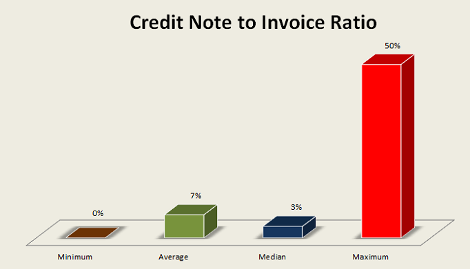 what does your credit note to invoice ratio mean oneposting